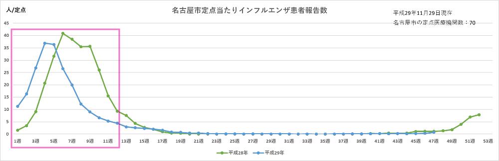 インフルエンザQ&A|名古屋の地域密着企業「MEIGI ...